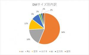 DMサイズ内訳グラフ