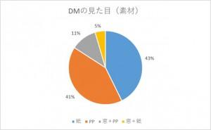 DM封筒グラフ