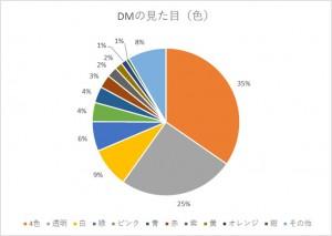DM色グラフ